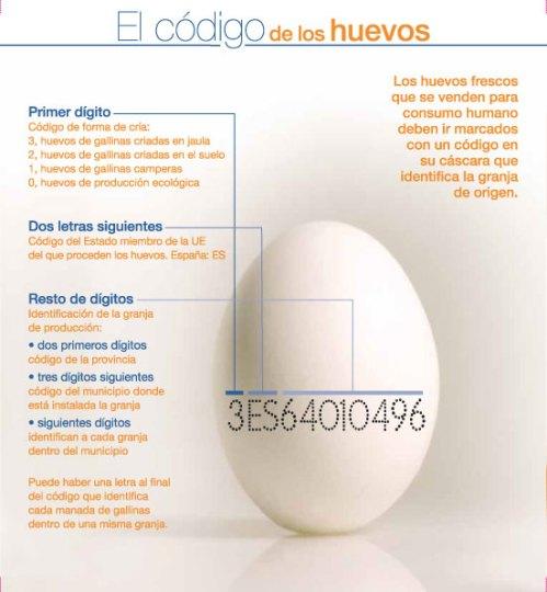 los códigos de los huevos