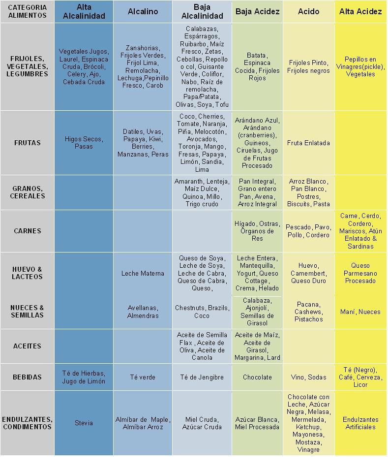 Alimentos cidos y alcalinos - Tabla de alimentos alcalinos y acidos ...