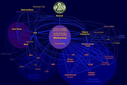 El Gobierno Mundial