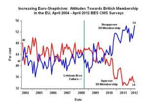 Euroescepcticismo gráfico
