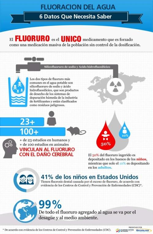 Fluoración agua