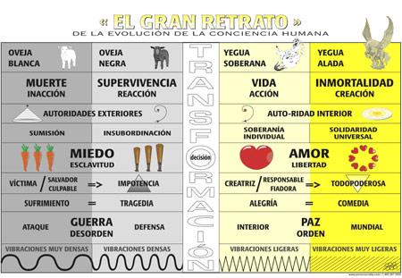 EL GRAN RETRATO DE LA EVOLUCION HUMANA