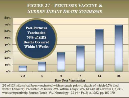 vaccine-pertussis-and-sids